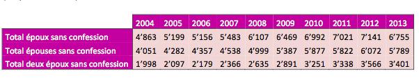 Mariages sans confession Suisse 2004-2013