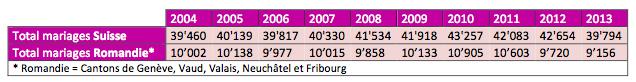 Mariages civils Suisse 2004-2013