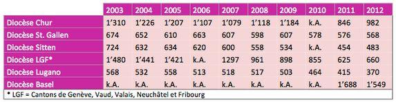 Mariages religieux Suisse 2003-2012